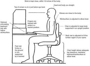 Creating an Ergonomic Work Station